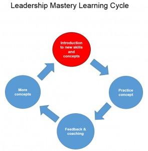 Best Leadership training Augusta GA